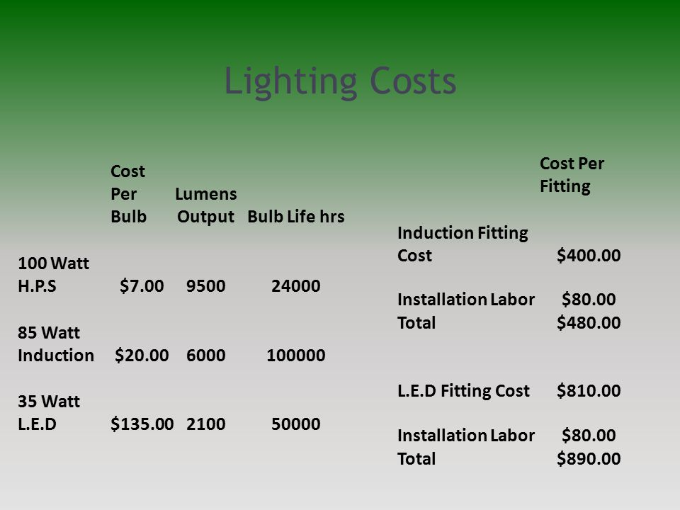Lighting Costs Cost Per Fitting Induction Fitting Cost$400.00 Installation Labor$80.00 Total$480.00 L.E.D Fitting Cost$810.00 Installation Labor$80.00
