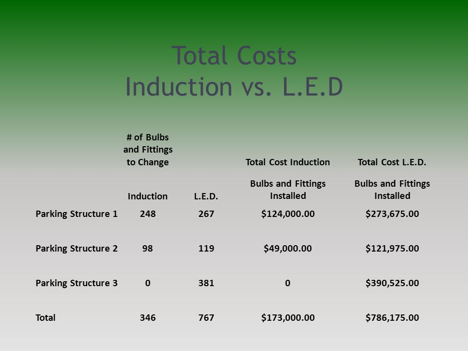 Total Costs Induction vs. L.E.D # of Bulbs and Fittings to ChangeTotal Cost InductionTotal Cost L.E.D. InductionL.E.D. Bulbs and Fittings Installed Pa