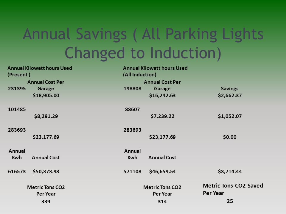 Annual Savings ( All Parking Lights Changed to Induction) Annual Kilowatt hours Used (Present ) Annual Kilowatt hours Used (All Induction) 231395 Annual Cost Per Garage198808 Annual Cost Per GarageSavings $18,905.00$16,242.63$2,662.37 10148588607 $8,291.29$7,239.22$1,052.07 283693 $23,177.69 $0.00 Annual KwhAnnual Cost Annual KwhAnnual Cost 616573$50,373.98571108$46,659.54$3,714.44 Metric Tons CO2 Per Year Metric Tons CO2 Saved Per Year 339314 25