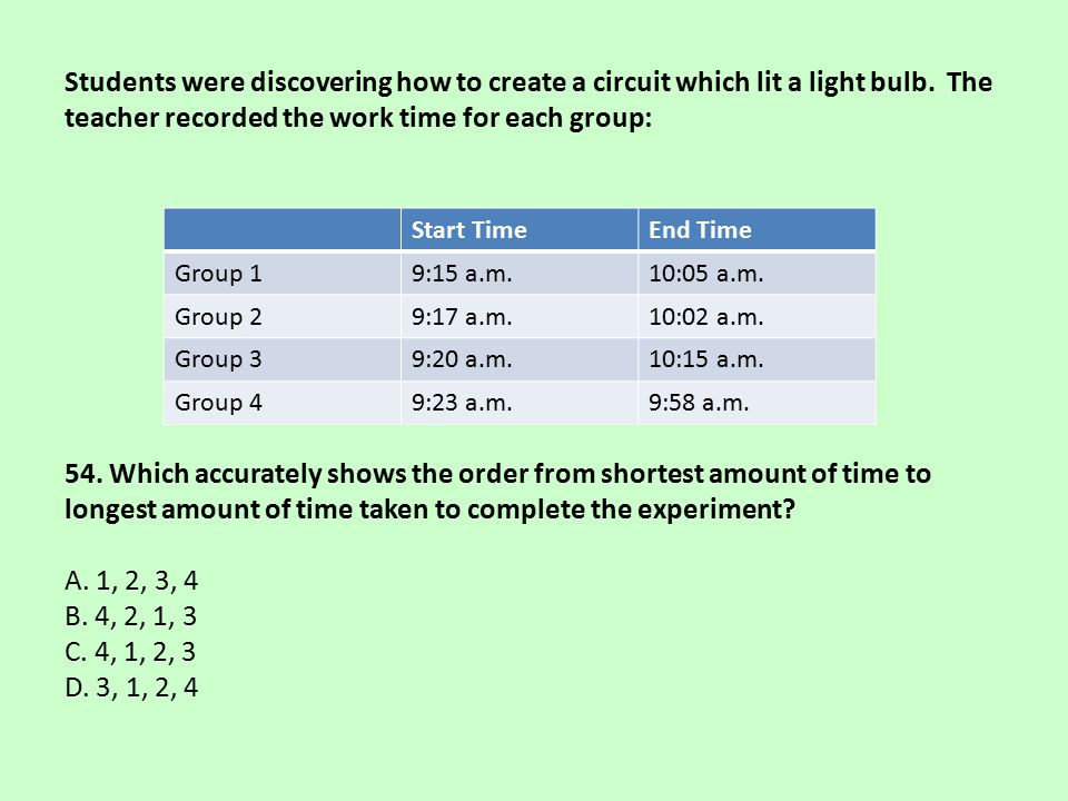 Students were discovering how to create a circuit which lit a light bulb. The teacher recorded the work time for each group: 54. Which accurately show