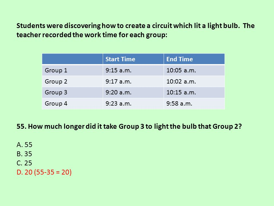 Students were discovering how to create a circuit which lit a light bulb. The teacher recorded the work time for each group: 55. How much longer did i
