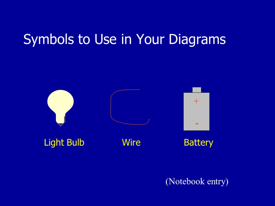 Symbols to Use in Your Diagrams Light BulbWire + - Battery l (Notebook entry)