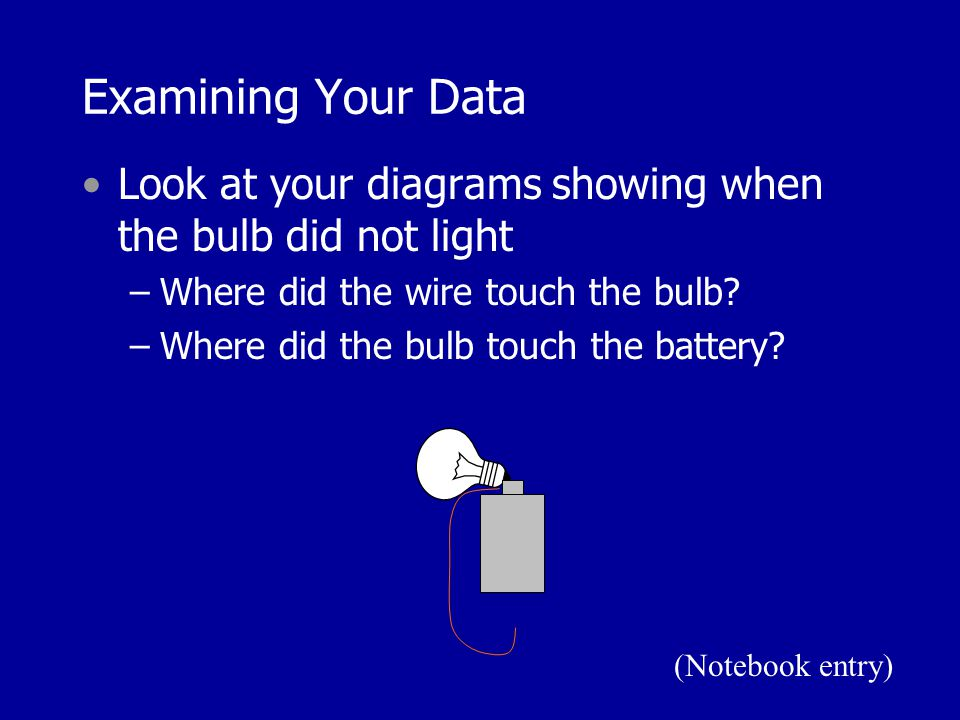 Examining Your Data Look at your diagrams showing when the bulb did not light –Where did the wire touch the bulb? –Where did the bulb touch the batter
