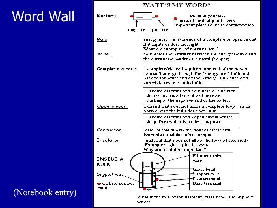 Word Wall (Notebook entry)