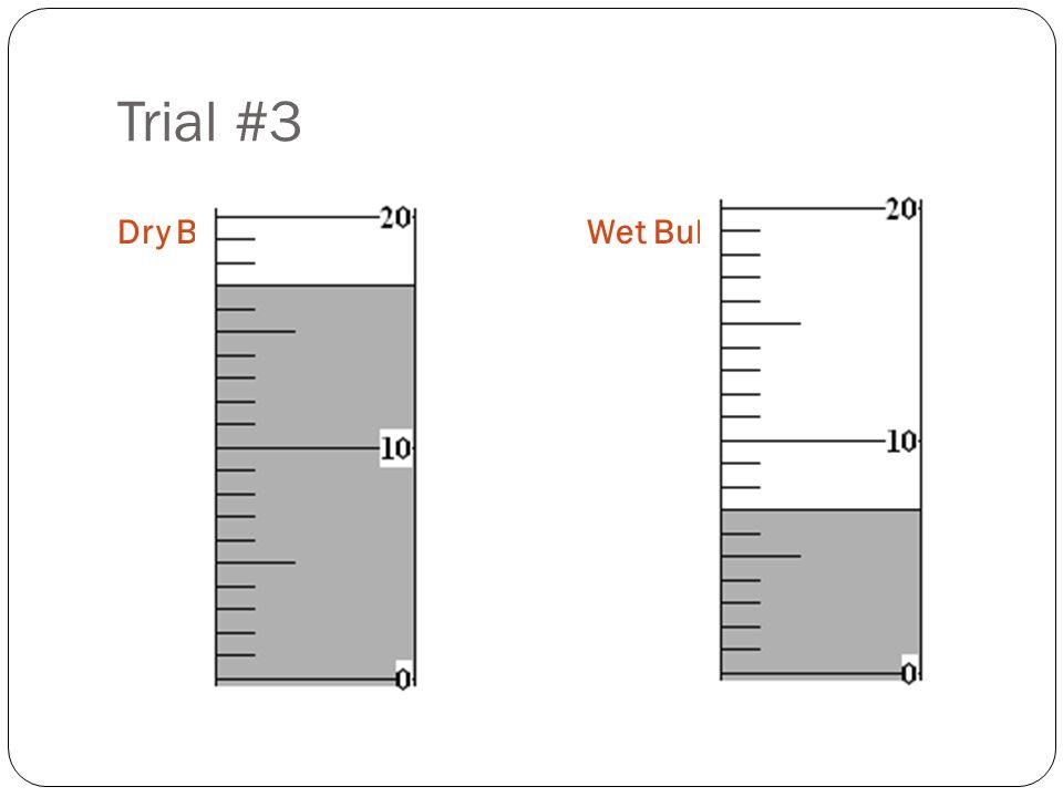 Trial #3 Dry BulbWet Bulb