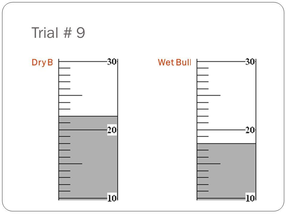 Trial # 9 Dry BulbWet Bulb