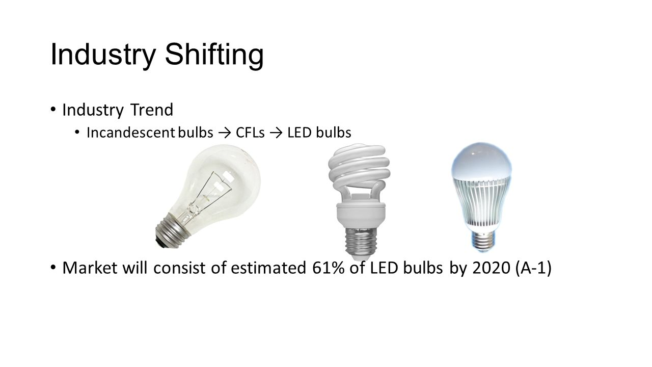 Viability of Substitutes continued Generally in lighting industry, demand is price inelastic When the industry-level price is large, rising industry prices tend to drive consumers to purchase substitutes' products (A-9) Among brands, demand is elastic Competition
