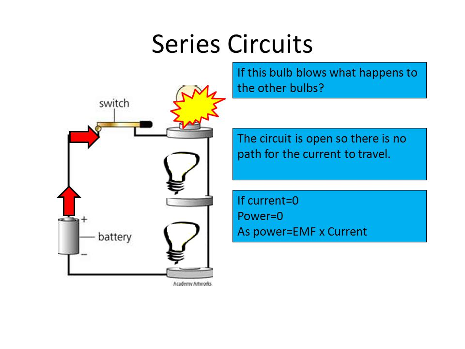 Series Circuits If this bulb blows what happens to the other bulbs? The circuit is open so there is no path for the current to travel. If current=0 Po