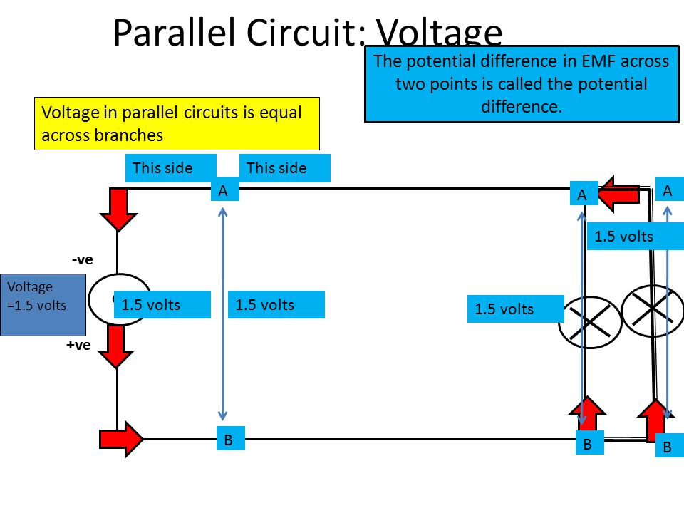 Parallel Circuit: Voltage G -ve +ve Voltage in parallel circuits is equal across branches Voltage =1.5 volts A B 1.5 volts The potential difference in EMF across two points is called the potential difference.
