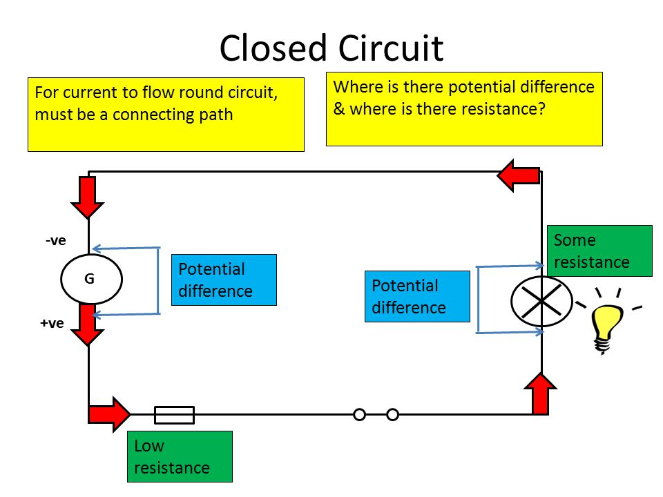 Closed Circuit G -ve +ve For current to flow round circuit, must be a connecting path Low resistance Some resistance Potential difference Where is there potential difference & where is there resistance