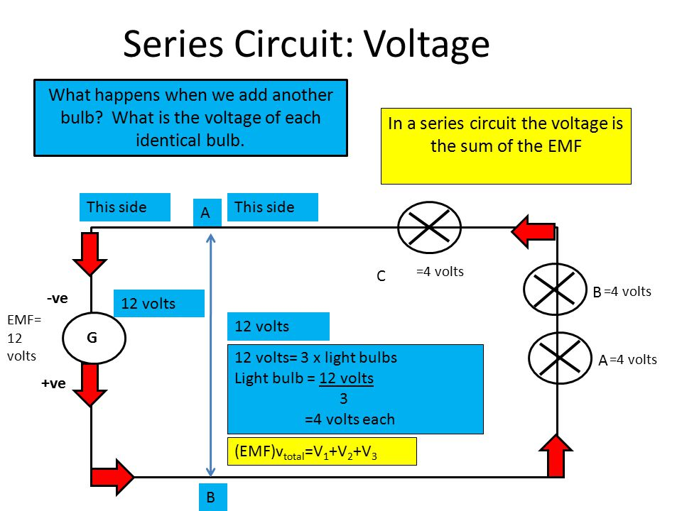 Series Circuit: Voltage G -ve +ve A C =4 volts EMF= 12 volts In a series circuit the voltage is the sum of the EMF What happens when we add another bu