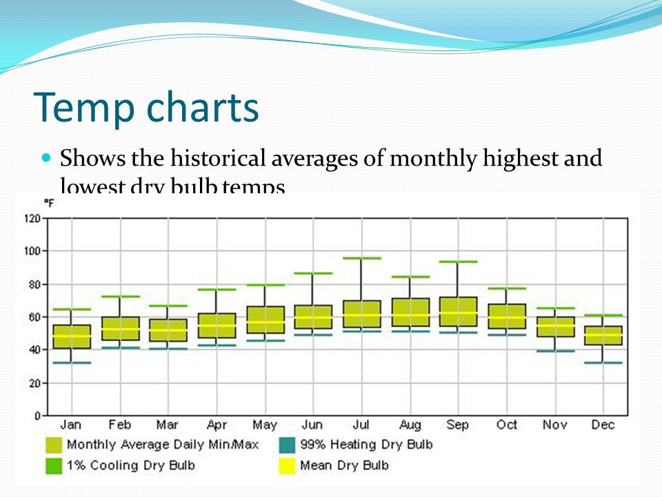 Temp charts Shows the historical averages of monthly highest and lowest dry bulb temps
