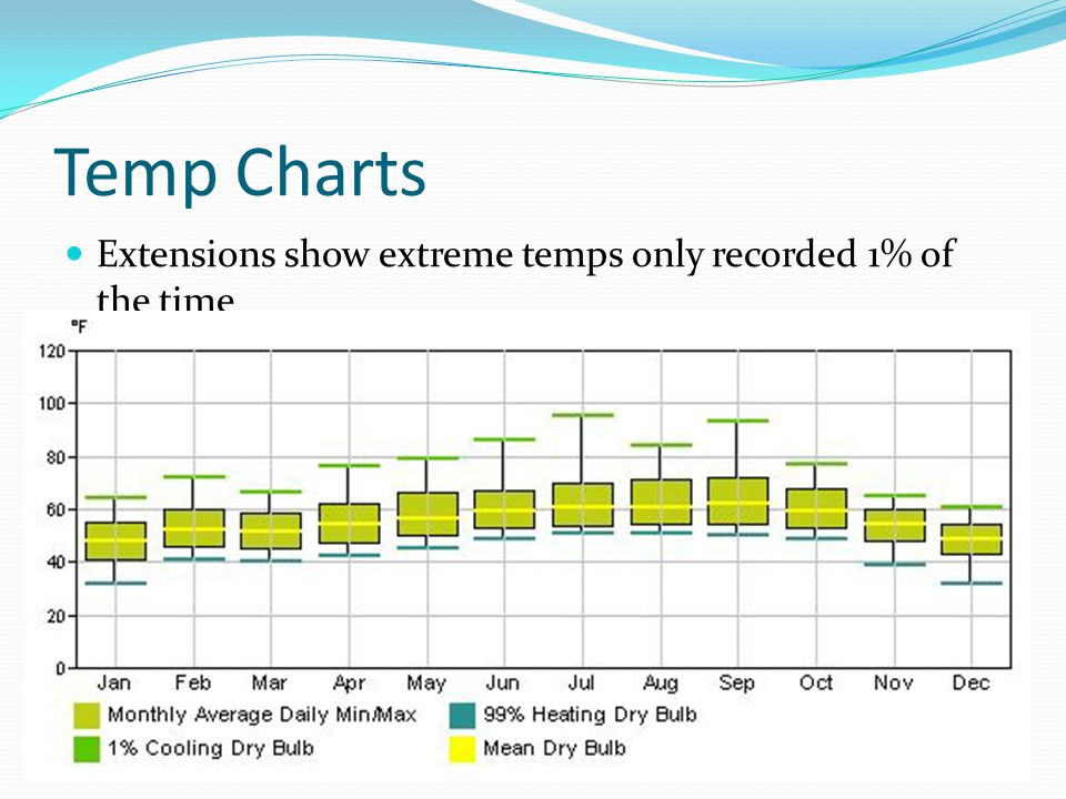 Temp Charts Extensions show extreme temps only recorded 1% of the time
