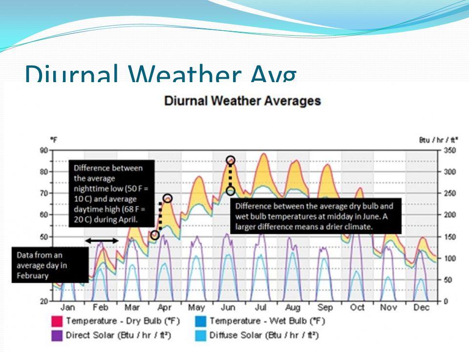 Diurnal Weather Avg