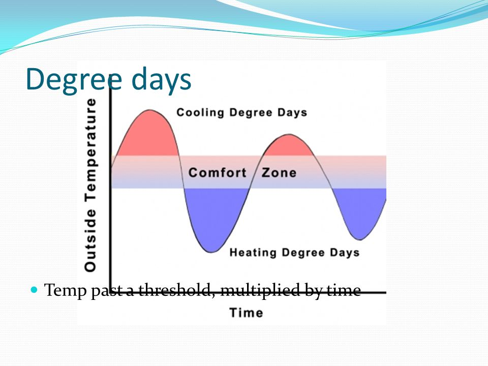 Degree days Temp past a threshold, multiplied by time