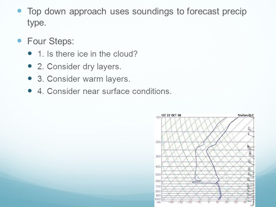 Top down approach uses soundings to forecast precip type.