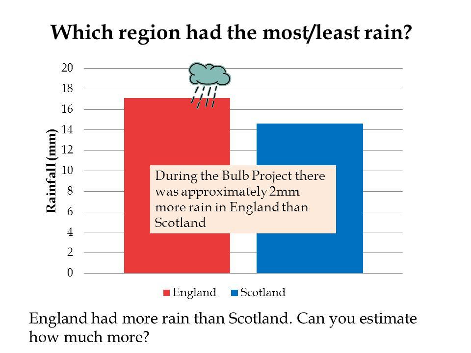 Which region had the most/least rain. England had more rain than Scotland.