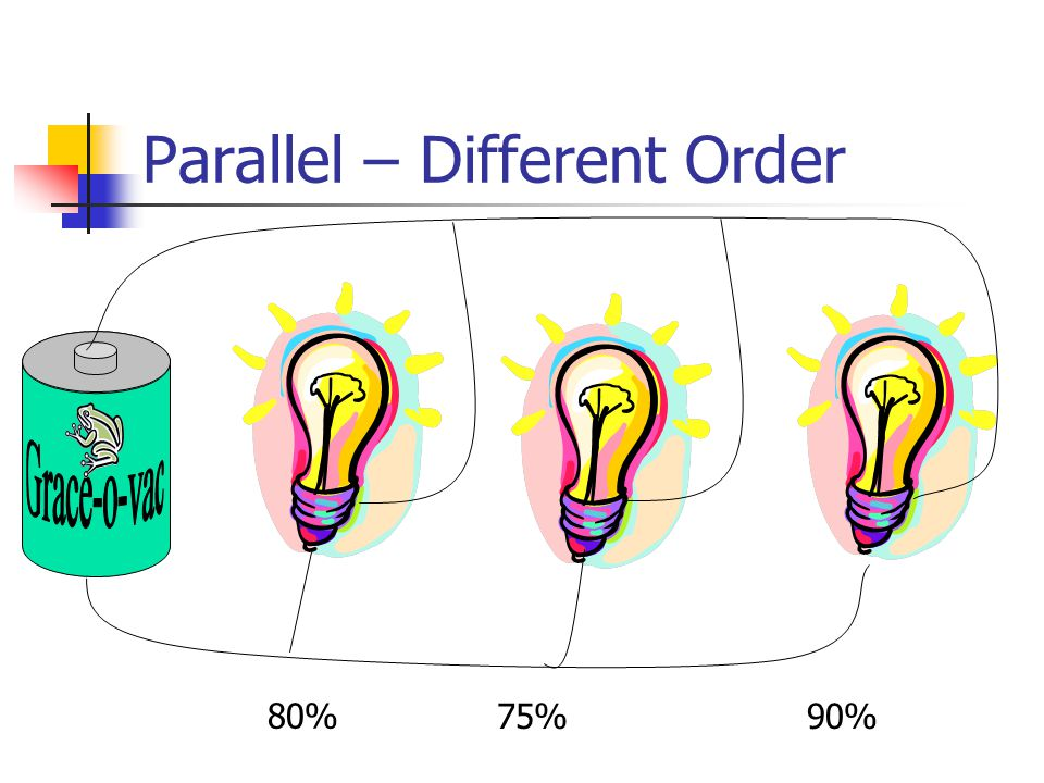 Parallel – Different Order 80% 75%90%