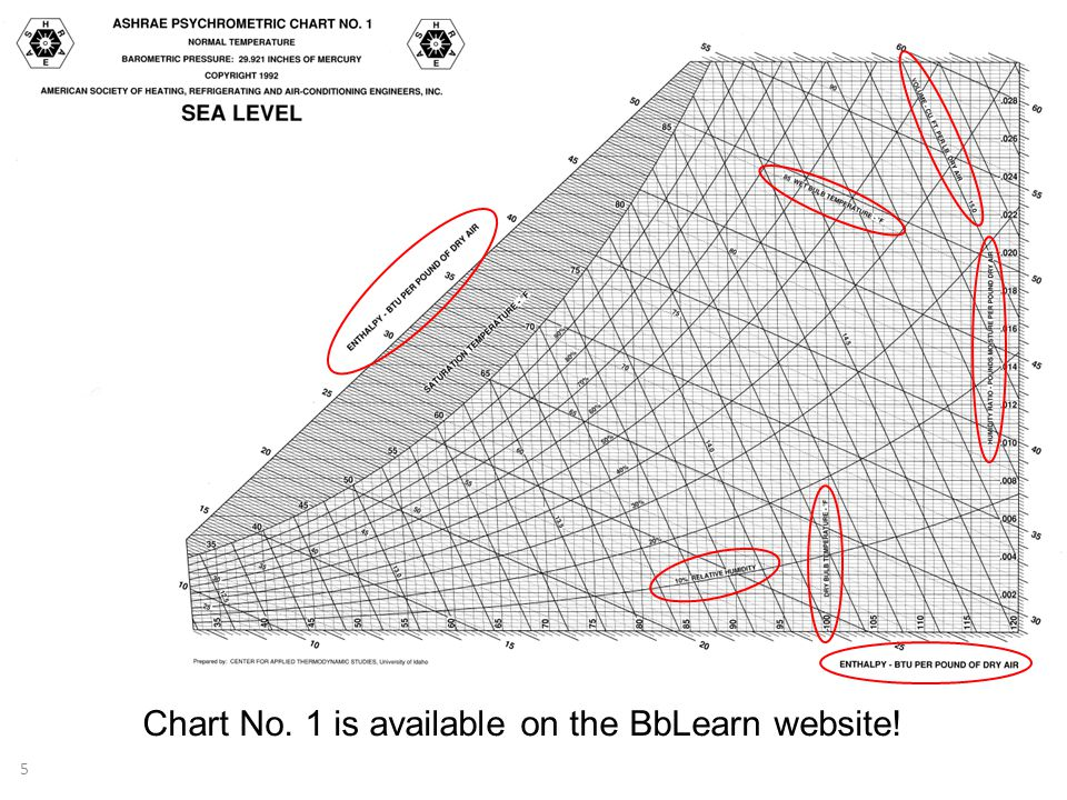 Chart No. 1 is available on the BbLearn website! 5