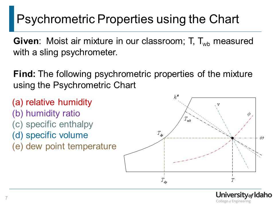 Psychrometric Properties using the Chart 7 Given: Moist air mixture in our classroom; T, T wb measured with a sling psychrometer. Find: The following