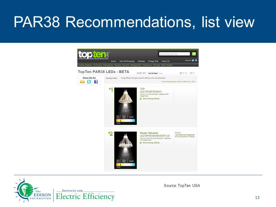 PAR38 Recommendations, list view 13 Source: TopTen USA