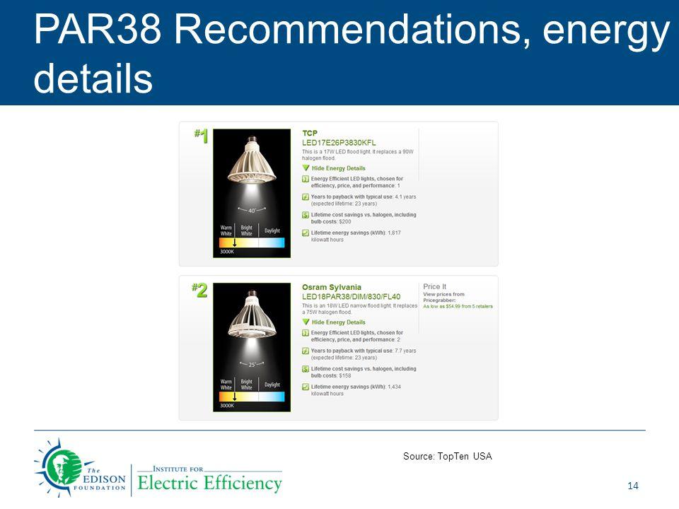 PAR38 Recommendations, energy details 14 Source: TopTen USA