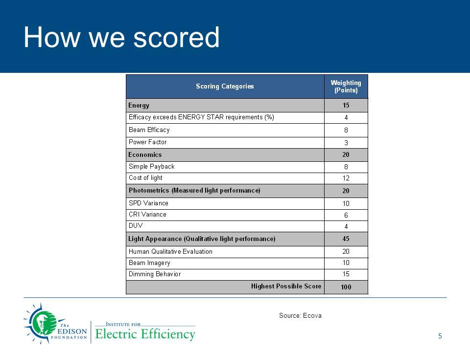 How we scored 5 Source: Ecova