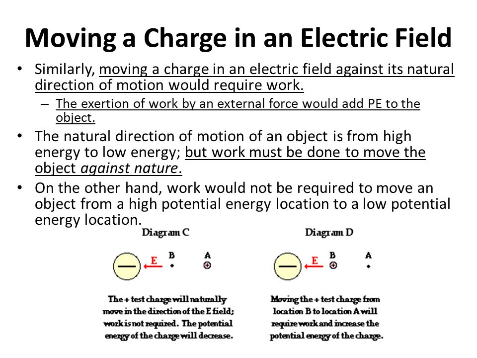 Moving a Charge in an Electric Field Similarly, moving a charge in an electric field against its natural direction of motion would require work. – The