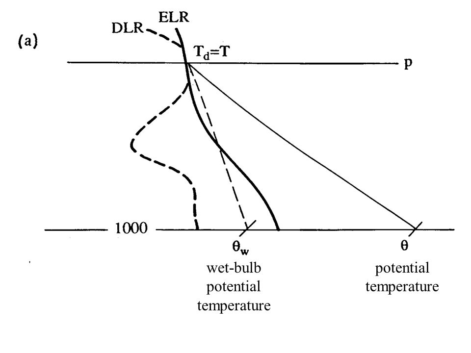 potential temperature wet-bulb potential temperature