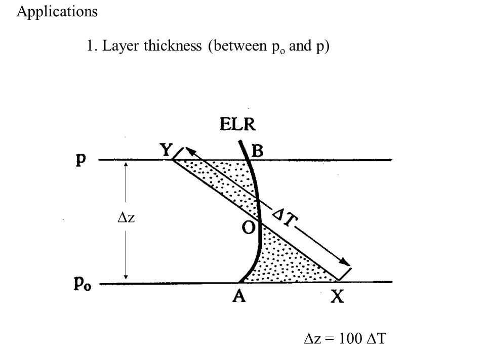1. Layer thickness (between p o and p)  z = 100  T zz Applications