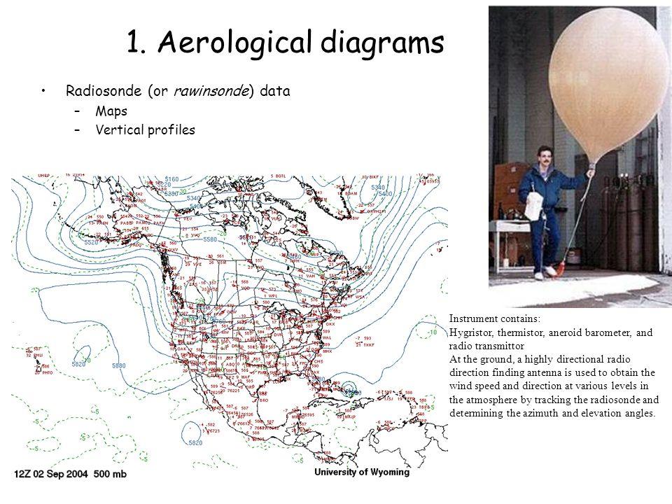 Aerological diagrams Hydrostatic balance Ideal gas law Hypsometric equation