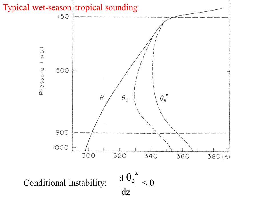 d dz < 0 e* e* Conditional instability: Typical wet-season tropical sounding