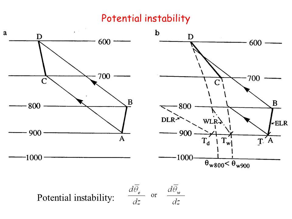Potential instability Potential instability: or