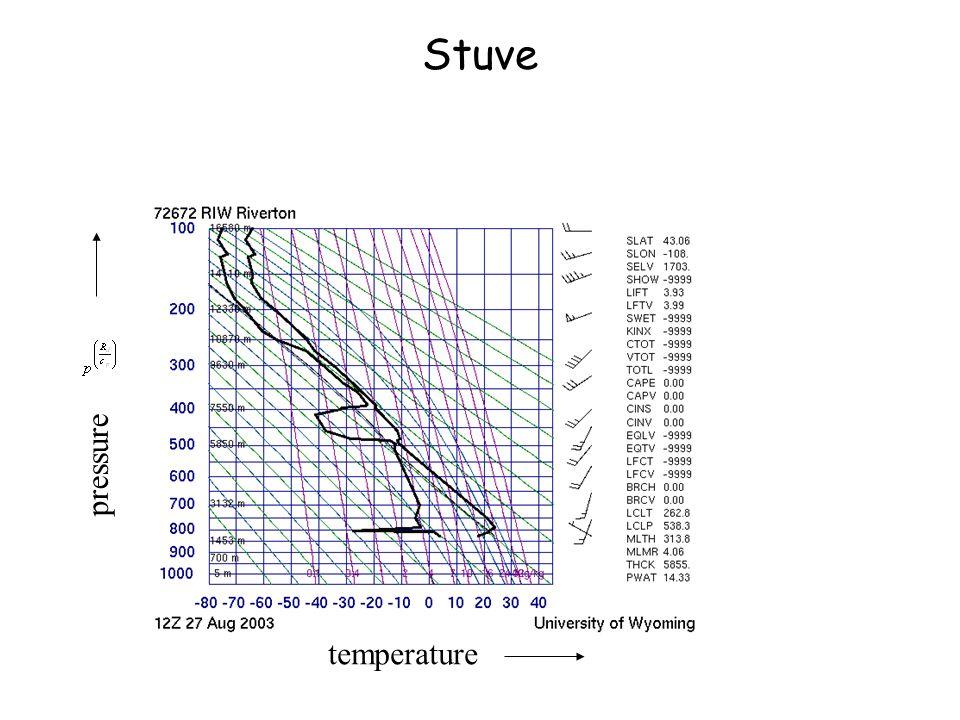 Stuve temperature pressure
