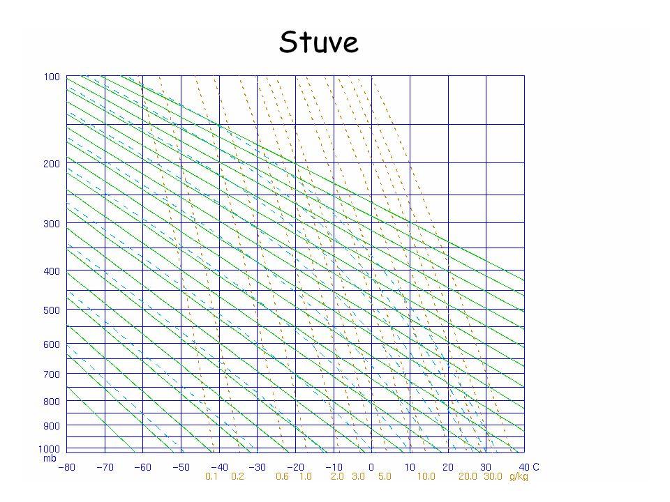 Stuve