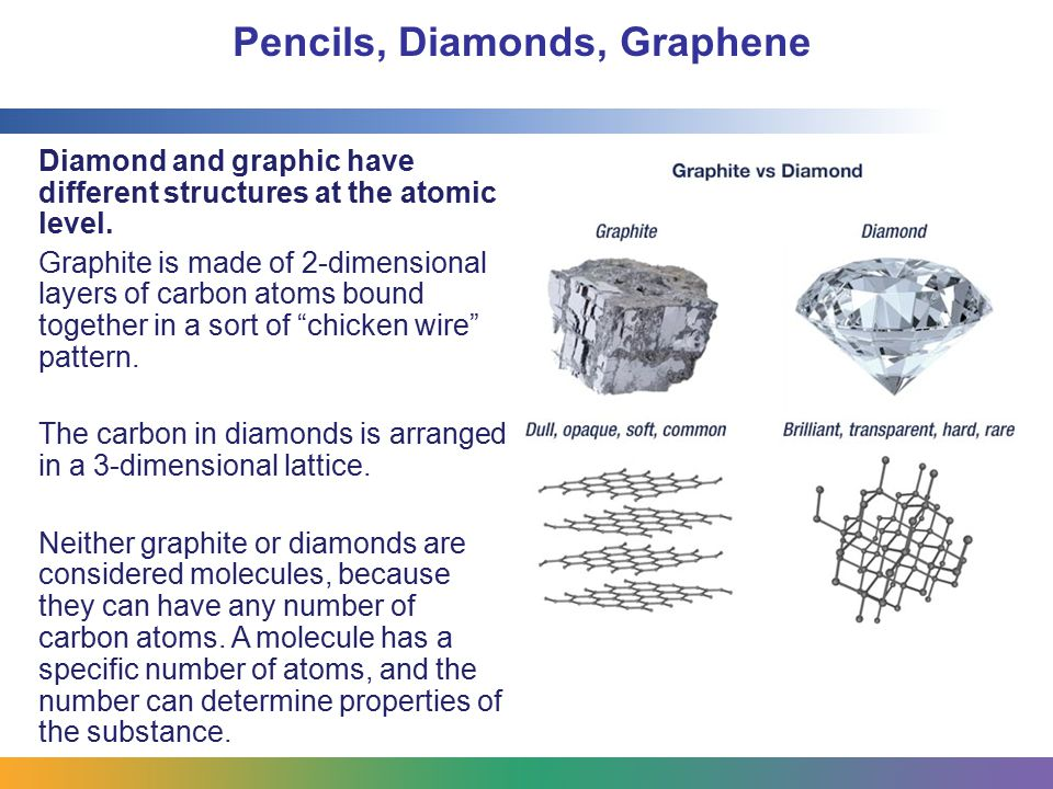 Pencils, Diamonds, Graphene Diamond and graphic have different structures at the atomic level. Graphite is made of 2-dimensional layers of carbon atom