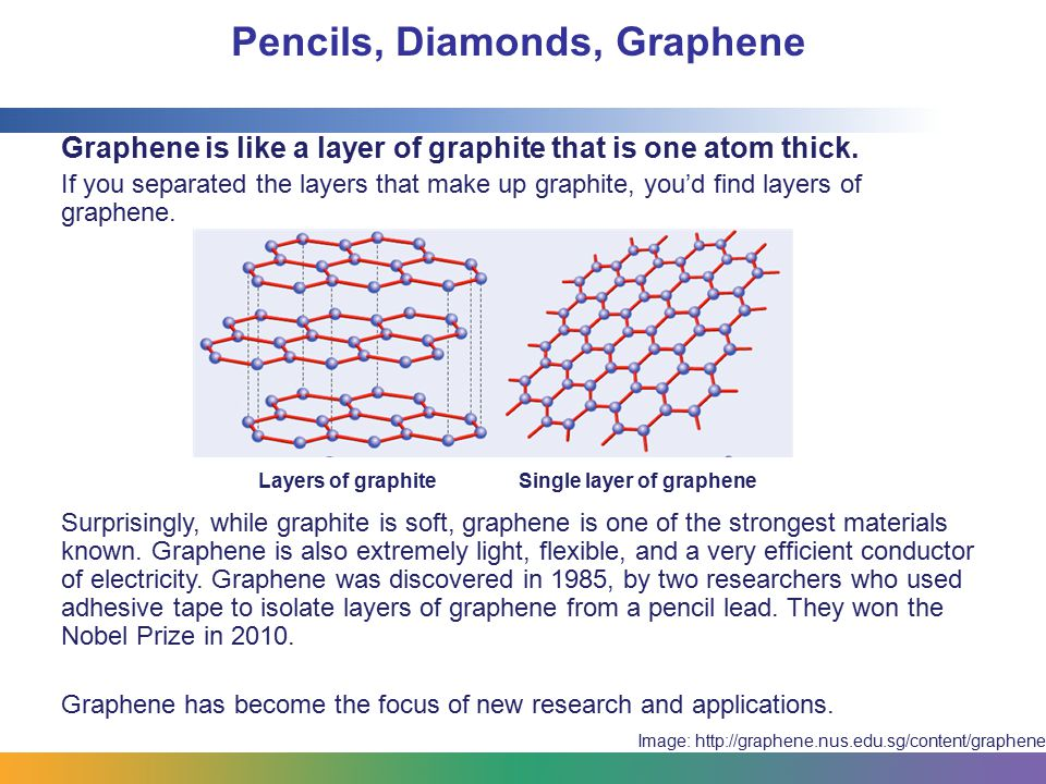 Pencils, Diamonds, Graphene Graphene is like a layer of graphite that is one atom thick. If you separated the layers that make up graphite, you'd find