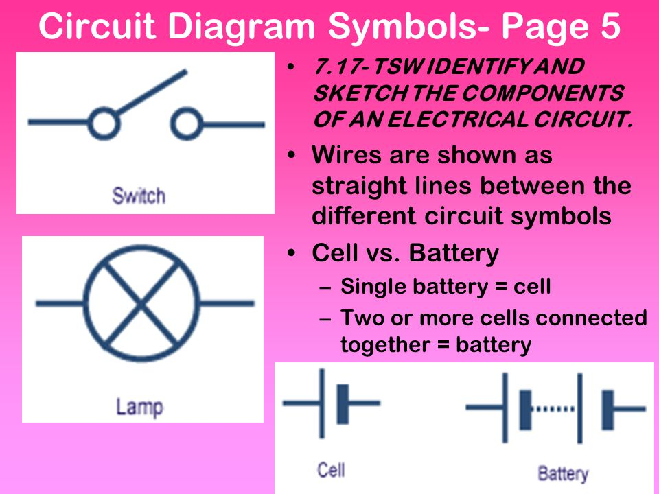 Circuit Diagram Symbols- Page 5 7.17- TSW IDENTIFY AND SKETCH THE COMPONENTS OF AN ELECTRICAL CIRCUIT.