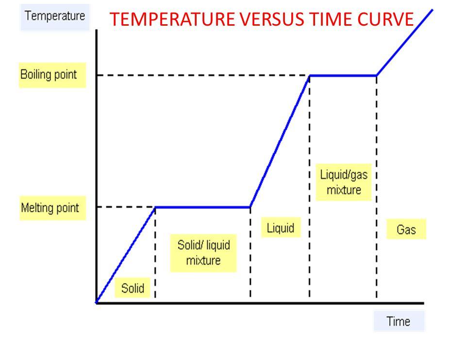 TEMPERATURE VERSUS TIME CURVE