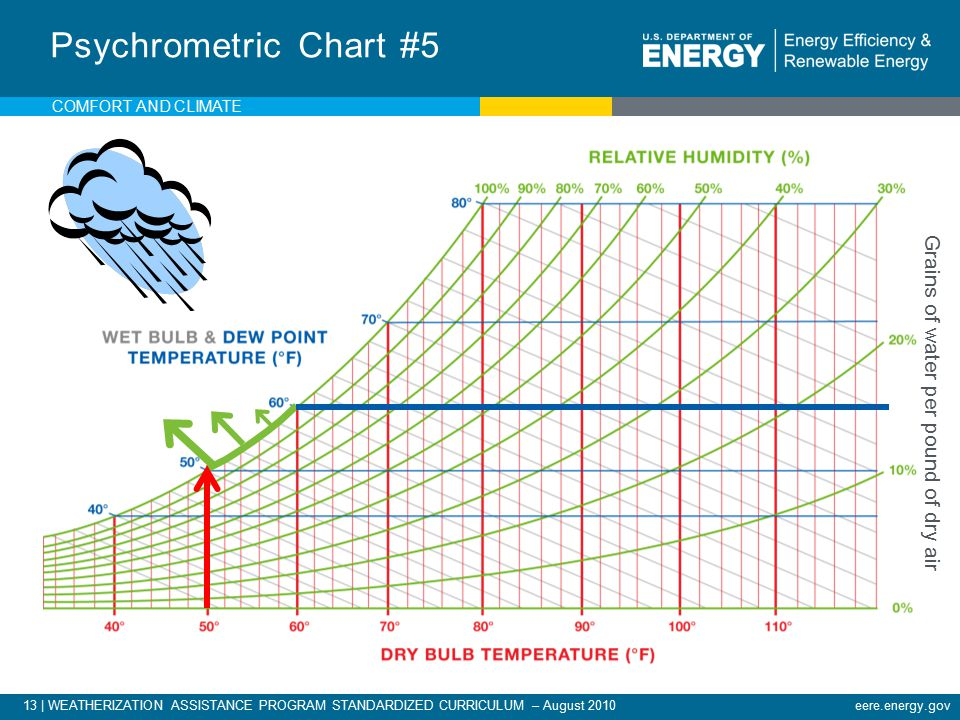 13 | WEATHERIZATION ASSISTANCE PROGRAM STANDARDIZED CURRICULUM – August 2010eere.energy.gov Grains of water per pound of dry air Psychrometric Chart #5 COMFORT AND CLIMATE