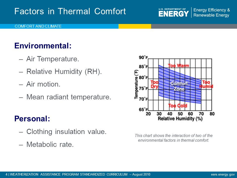 4 | WEATHERIZATION ASSISTANCE PROGRAM STANDARDIZED CURRICULUM – August 2010eere.energy.gov Factors in Thermal Comfort Environmental: –Air Temperature.