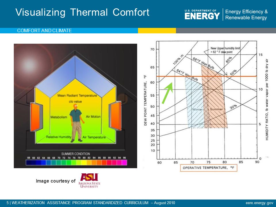 5 | WEATHERIZATION ASSISTANCE PROGRAM STANDARDIZED CURRICULUM – August 2010eere.energy.gov Visualizing Thermal Comfort Image courtesy of COMFORT AND CLIMATE