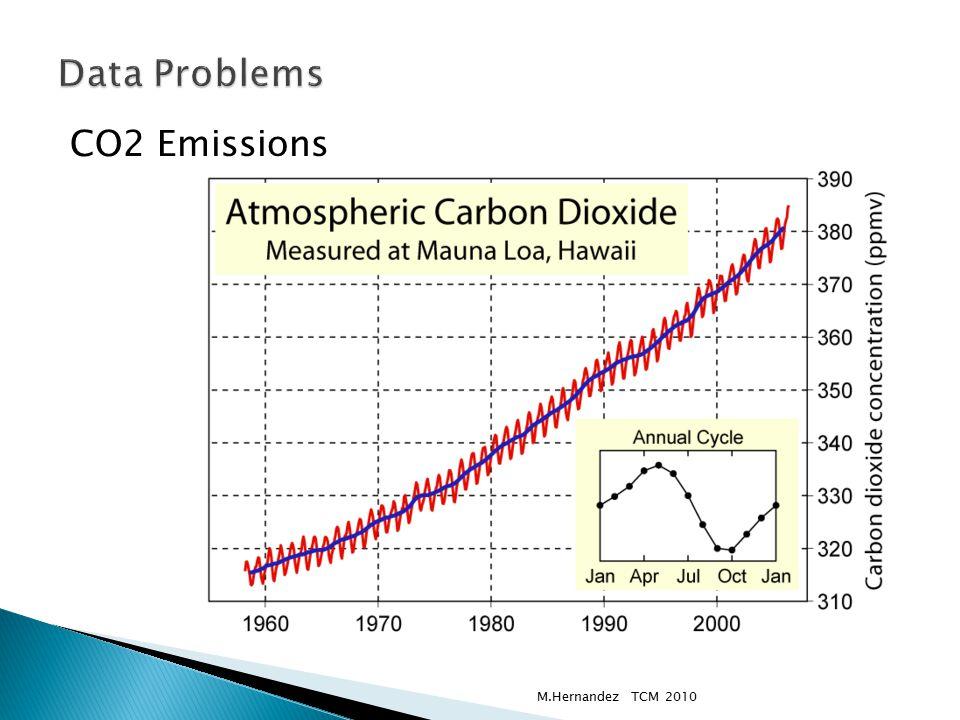 CO2 Emissions M.Hernandez TCM 2010