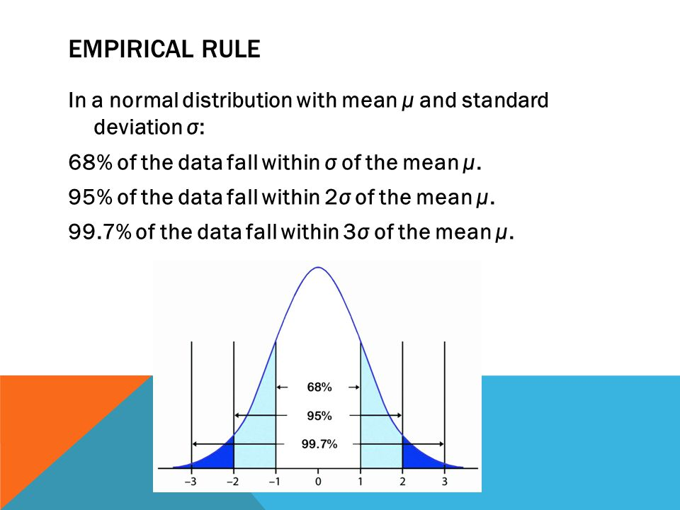 EMPIRICAL RULE In a normal distribution with mean μ and standard deviation σ: 68% of the data fall within σ of the mean μ.