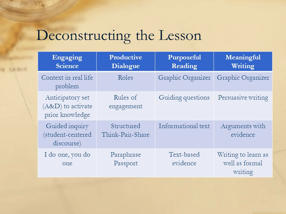 Deconstructing the Lesson Engaging Science Productive Dialogue Purposeful Reading Meaningful Writing Context in real life problem RolesGraphic Organizer Anticipatory set (A&D) to activate prior knowledge Rules of engagement Guiding questionsPersuasive writing Guided inquiry (student-centered discourse) Structured Think-Pair-Share Informational textArguments with evidence I do one, you do one Paraphrase Passport Text-based evidence Writing to learn as well as formal writing