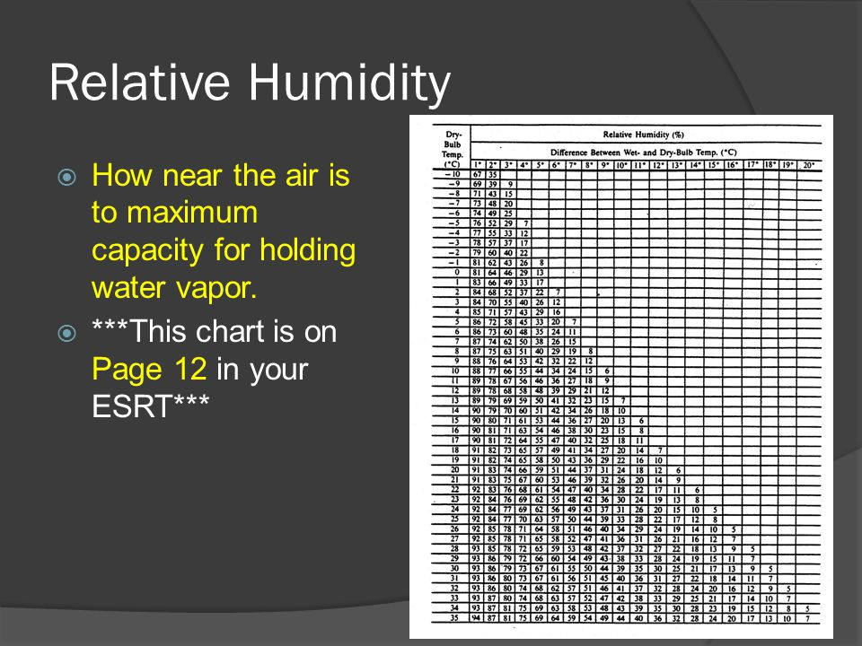 Relative Humidity  How near the air is to maximum capacity for holding water vapor.