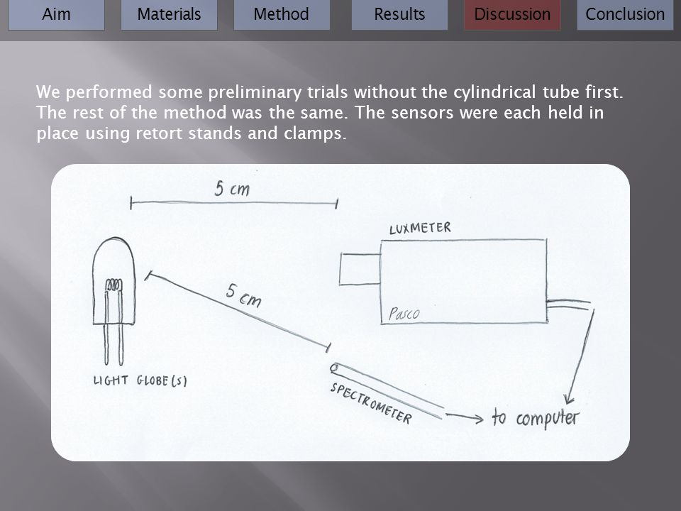 AimMaterialsMethodResultsDiscussionConclusion We performed some preliminary trials without the cylindrical tube first. The rest of the method was the