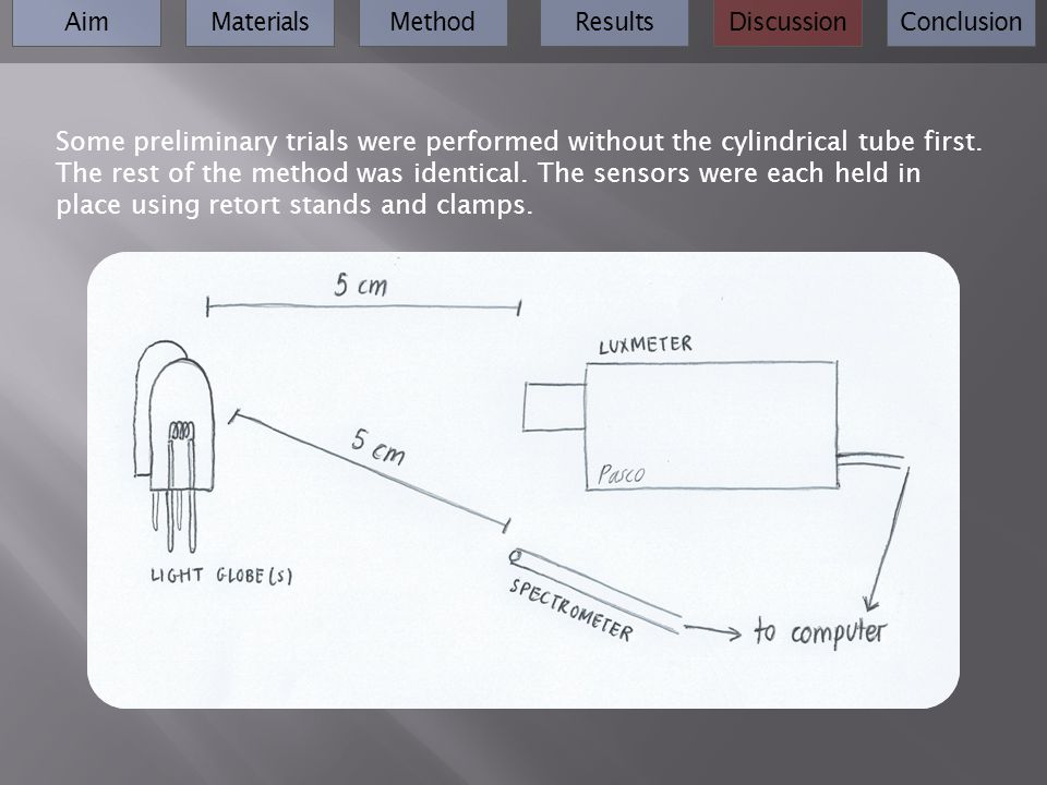 AimMaterialsMethodResultsDiscussionConclusion Some preliminary trials were performed without the cylindrical tube first.