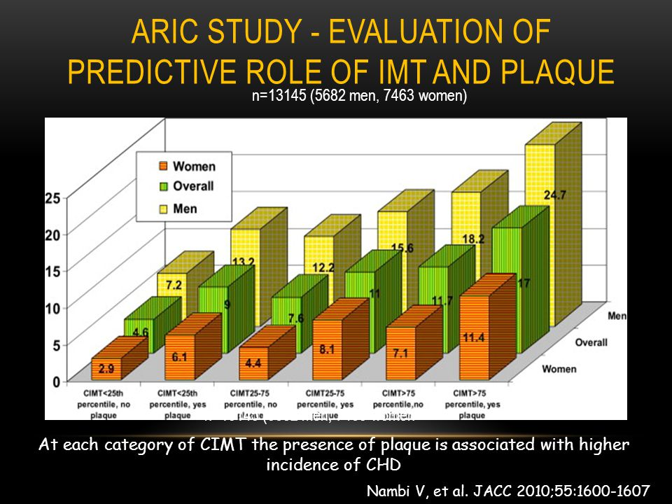 ARIC STUDY - EVALUATION OF PREDICTIVE ROLE OF IMT AND PLAQUE Nambi V, et al. JACC 2010;55:1600-1607 At each category of CIMT the presence of plaque is