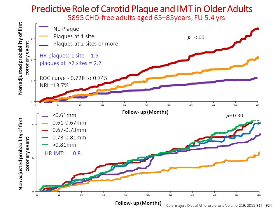 Predictive Role of Carotid Plaque and IMT in Older Adults No Plaque Plaques at 1 site Plaques at 2 sites or more Non adjusted probability of first coronary event <0.61mm 0.61-0.67mm 0.67-0.73mm 0.73-0.81mm >0.81mm Follow- up (Months) p= <.001 p= 0.30 Celermajerc D et al Atherosclerosis Volume 219, 2011 917 - 924 5895 CHD-free adults aged 65–85years, FU 5.4 yrs HR IMT: 0.8 HR plaques: 1 site = 1.5 plaques at ≥2 sites = 2.2 ROC curve - 0.728 to 0.745 NRI =13.7%